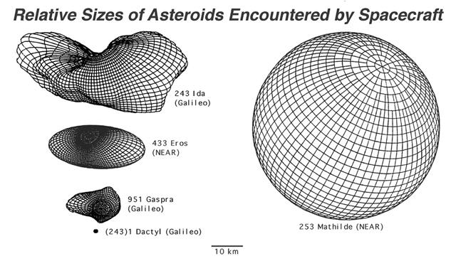 asteroid sizes colors - photo #19